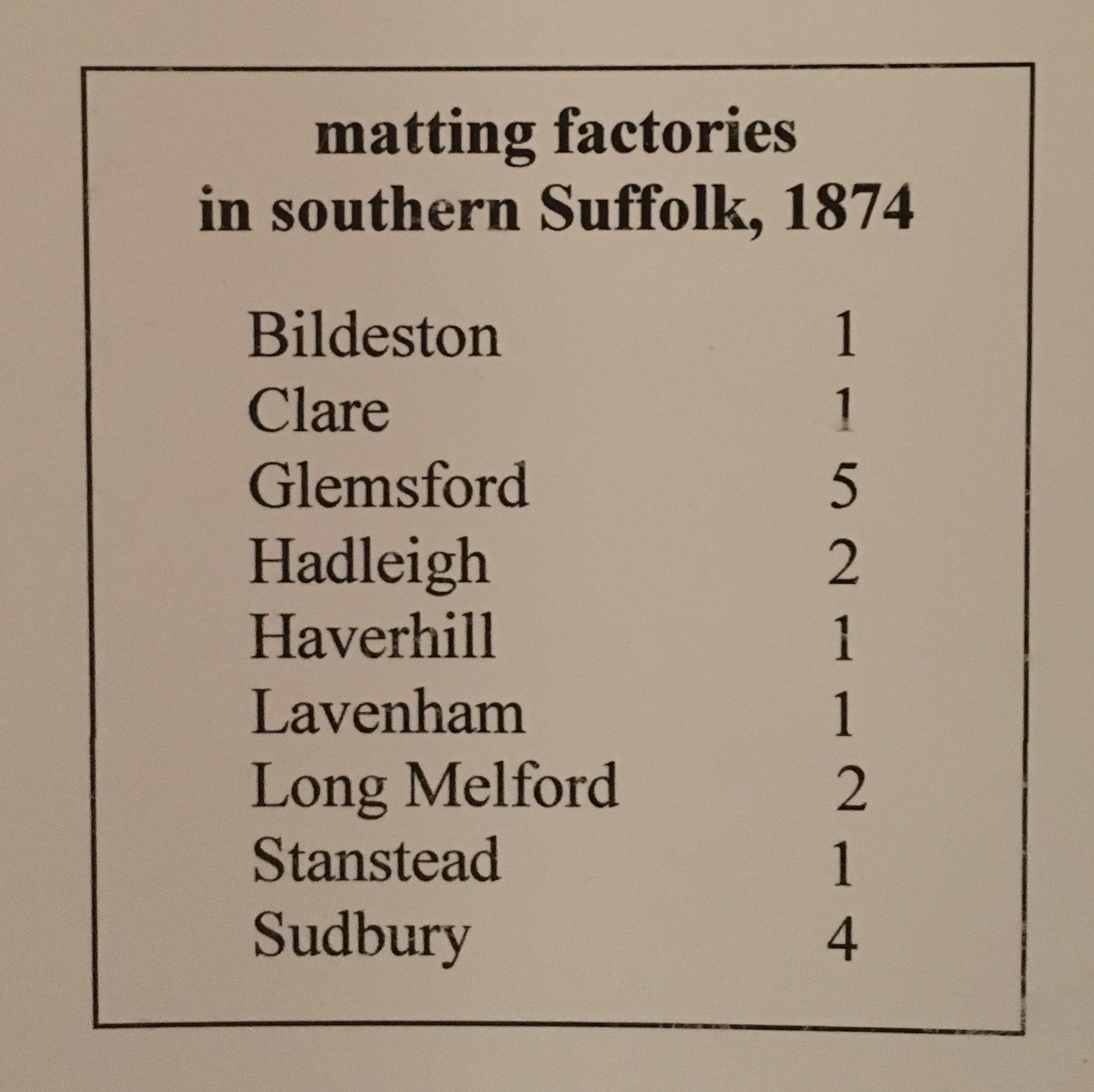 List of number of matting factories in Southern Suffolk, 1874. Bildeston: 1, Clare 1, Glemsford: 5, Hadleigh: 2, Haverhill:2, Lavenham: 1, Long Melford 2, Stansted:1, Sudbury: 4.